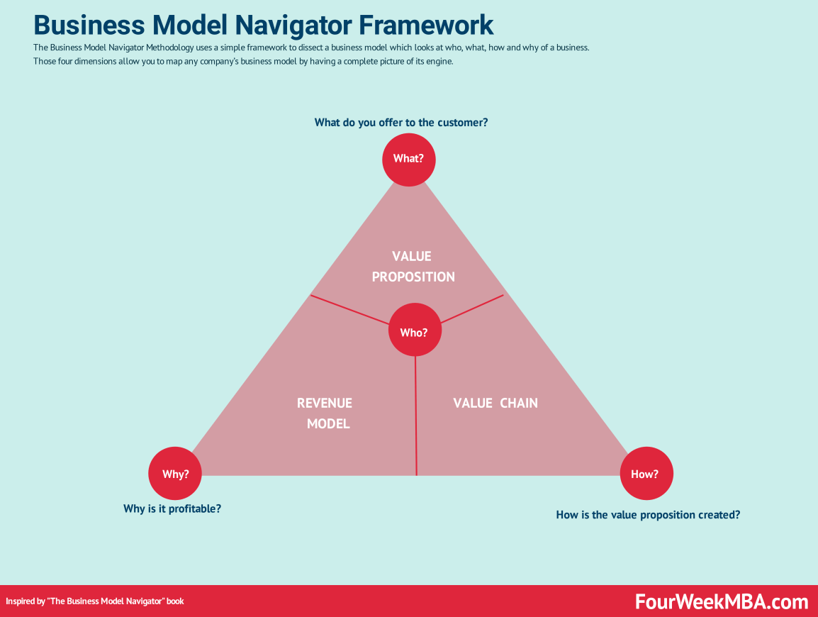 business-model-navigator