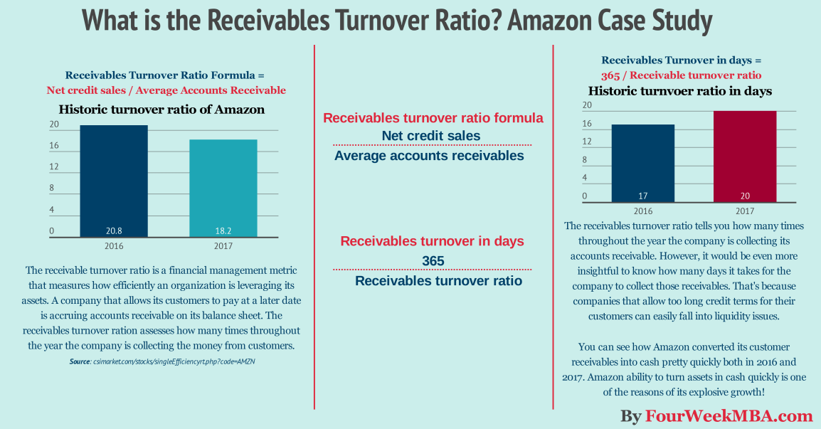 receivables-turnover-ratio-amazon