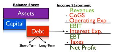 cost-of-debt