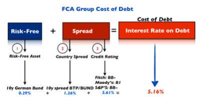 fiat-cost-of-debt
