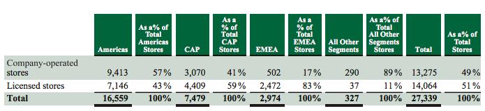 starbucks-owned-stores-vs-franchised