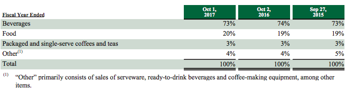 Starbucks Business Model In A Nutshell - FourWeekMBA