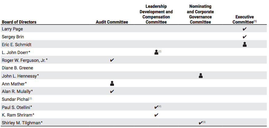 google-board-of-directors