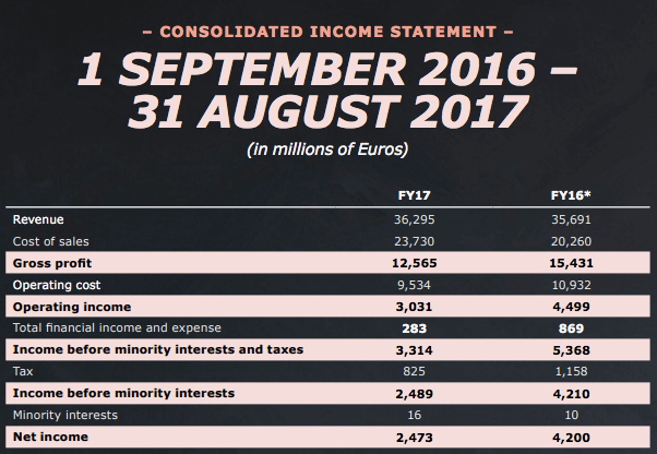 consolidated-financial-statements-Ikea