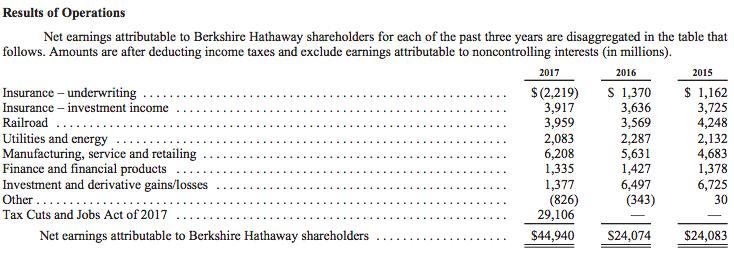 net-earnings-berkshire-hathaway