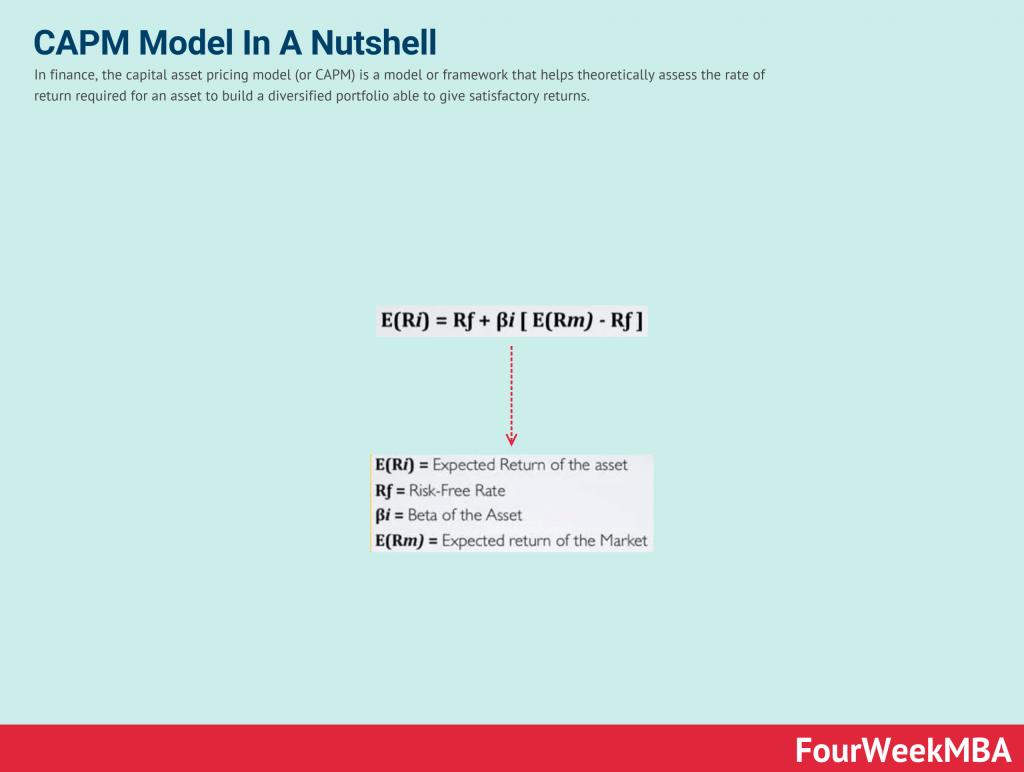 capital-asset-pricing-model