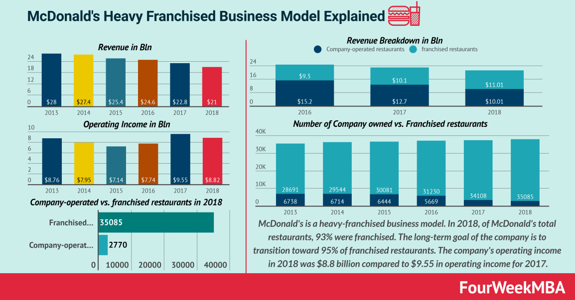 mcdonald's-business-model