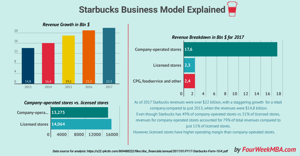 starbucks-business-model