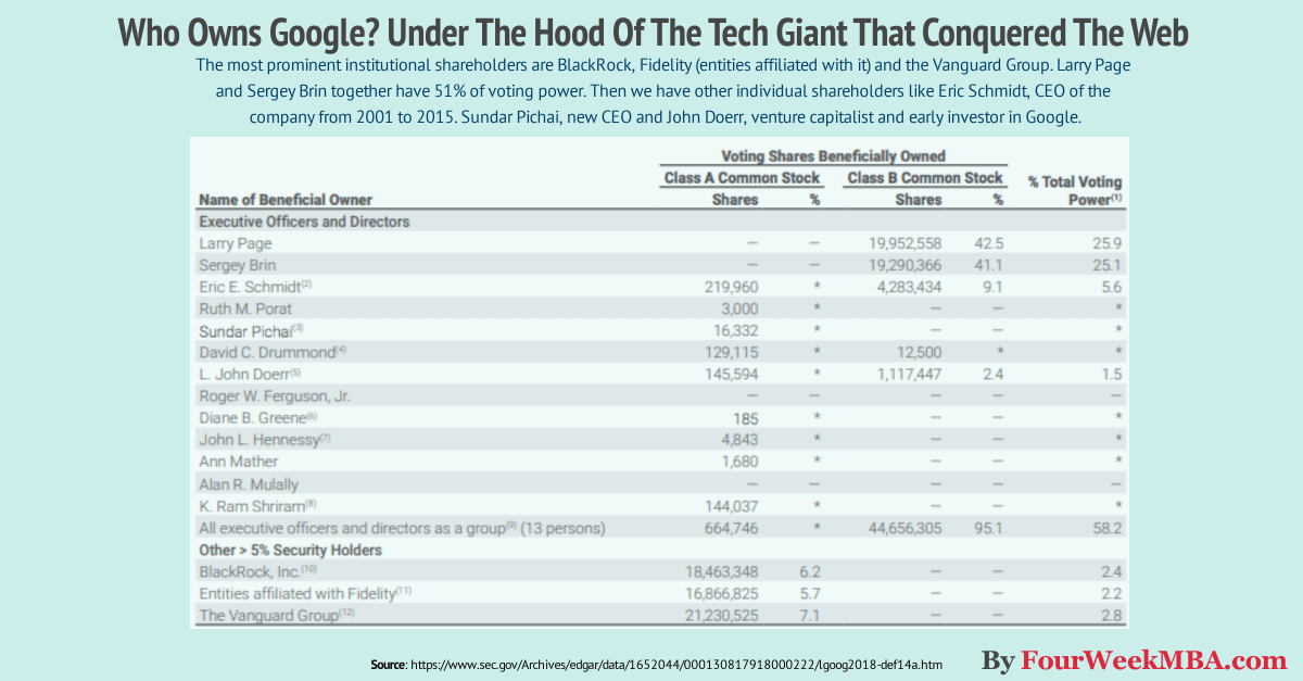 Who Owns Google? Under The Hood Of The Tech Giant That Conquered The Web
