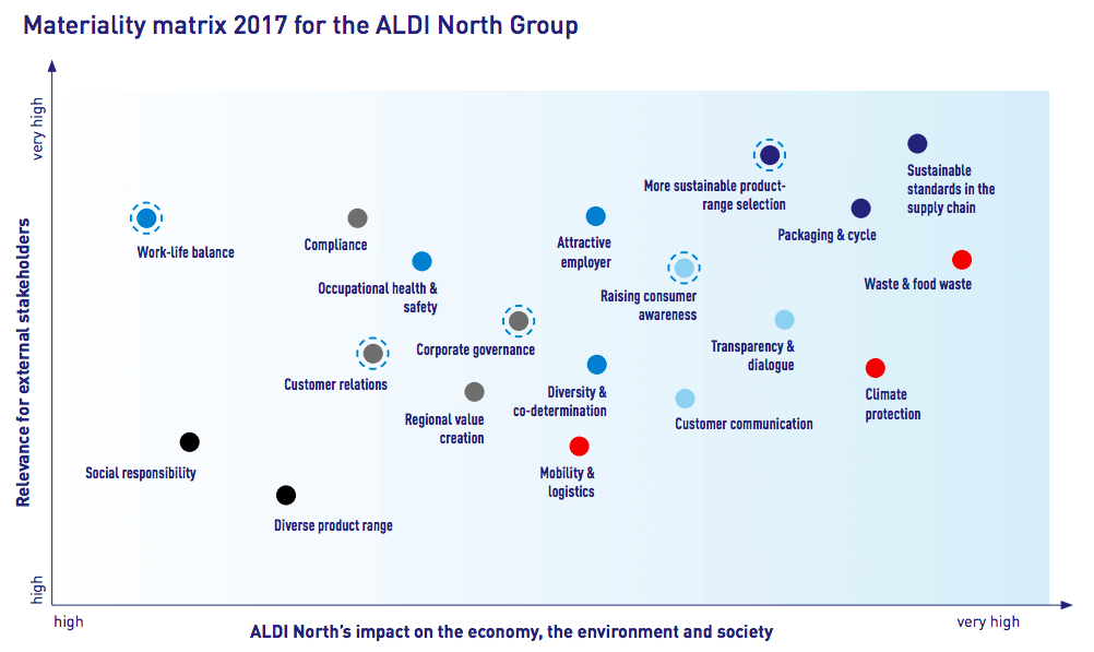 Materiality-matrix-2017-ALDI-North-Group