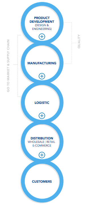 2c0bcd9e01 Luxottica Vertically Integrated Business Model In A Nutshell ...