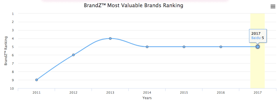 baidu-fifth-most-popular-brand-in-china-2017