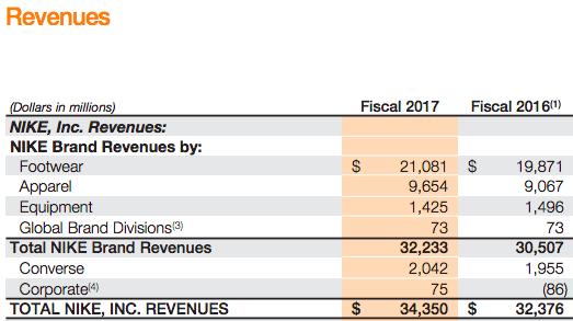 nike-revenues-breakdown