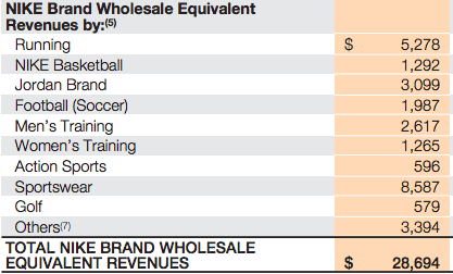 nike-revenues-breakdown