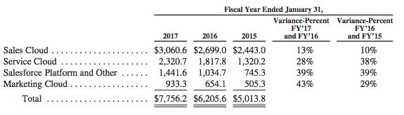 salesforce-revenues-breakdown
