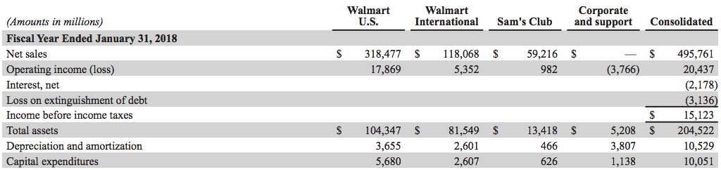walmart-revenues-breakdown