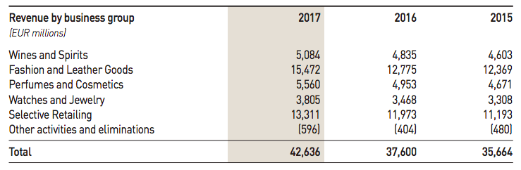 lvmh-2017-revenues-breakdown