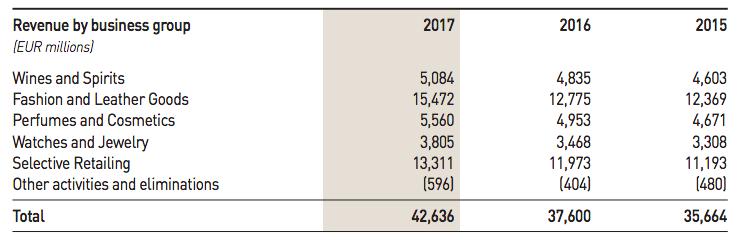 lvmh-2017-revenues-breakdown