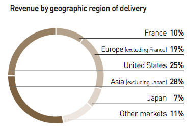 revenues-breakdown-geography