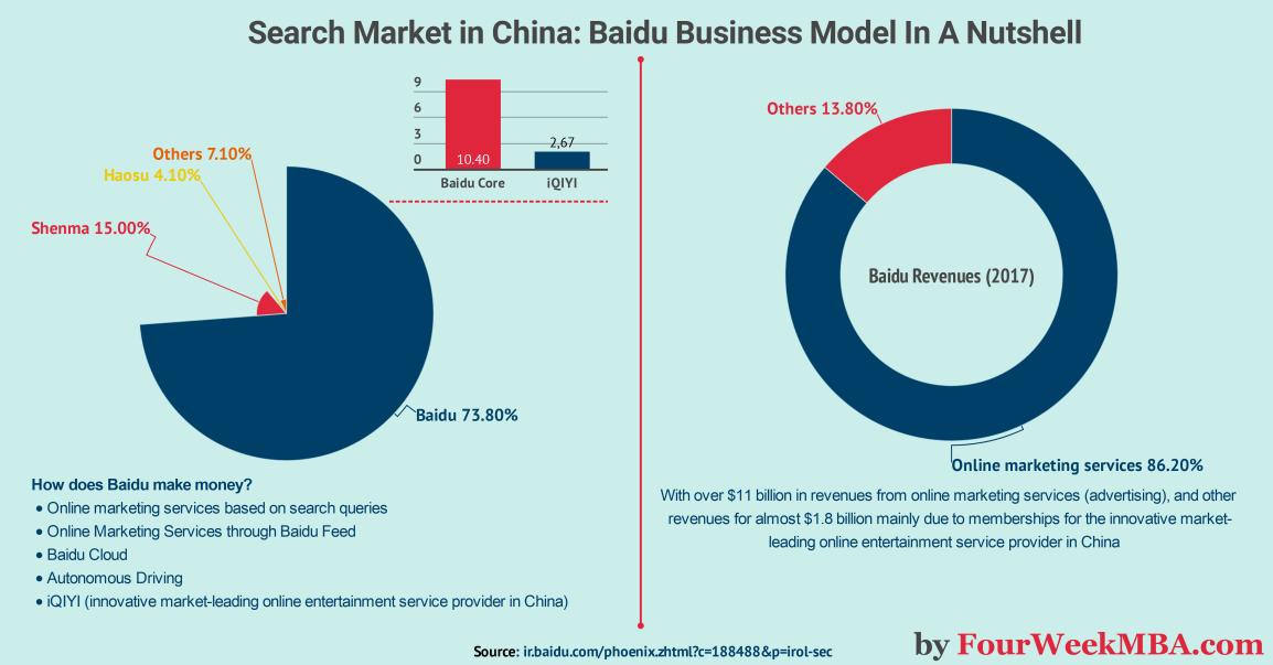 baidu-business-model
