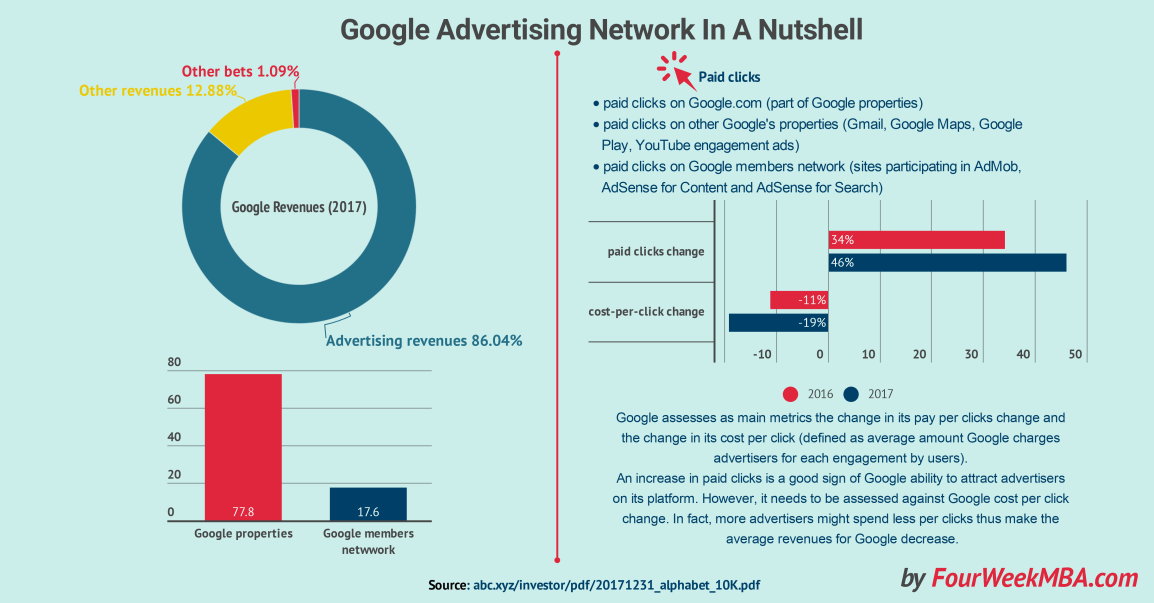 google-advertising-network