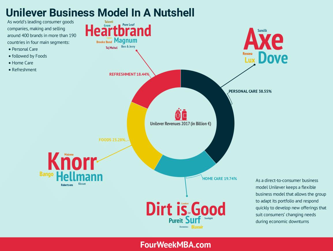 unilever-business-model