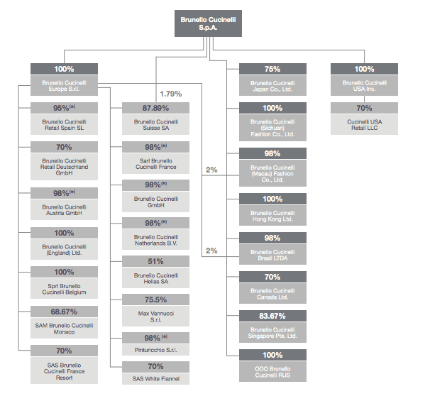 Cucinelli-corporate-structure