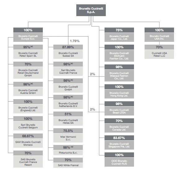 Cucinelli-corporate-structure