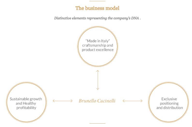 brunello-cucinelli-business-model