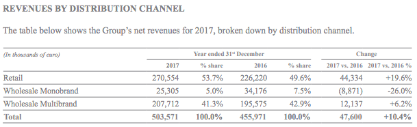 brunello-cucinelli-revenues-by-distribution-channel