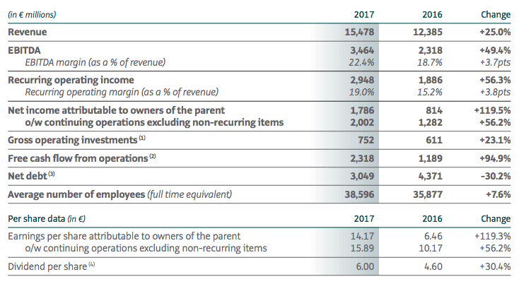 kering-key-financials-figures