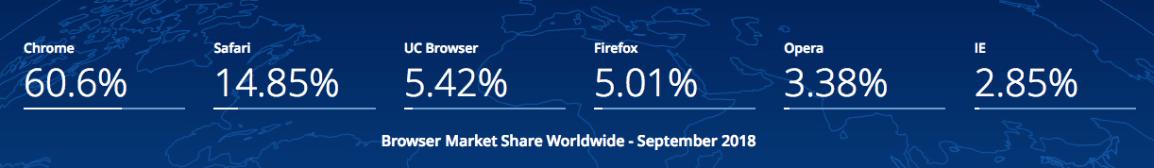 browser-market-share-mozilla