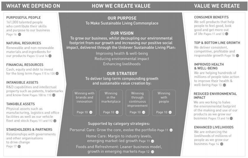unilever-value-chain