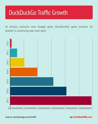 ddg-traffic-growth