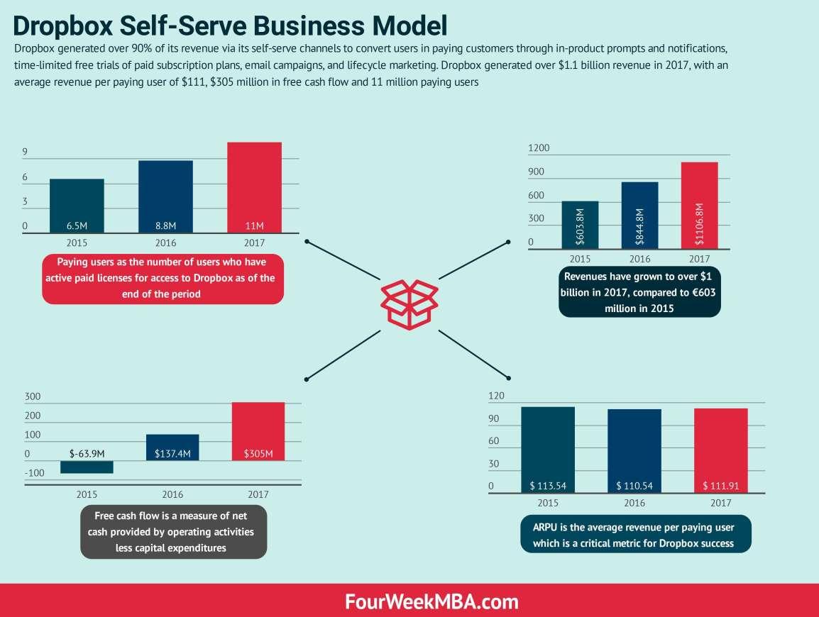 dropbox-business-model