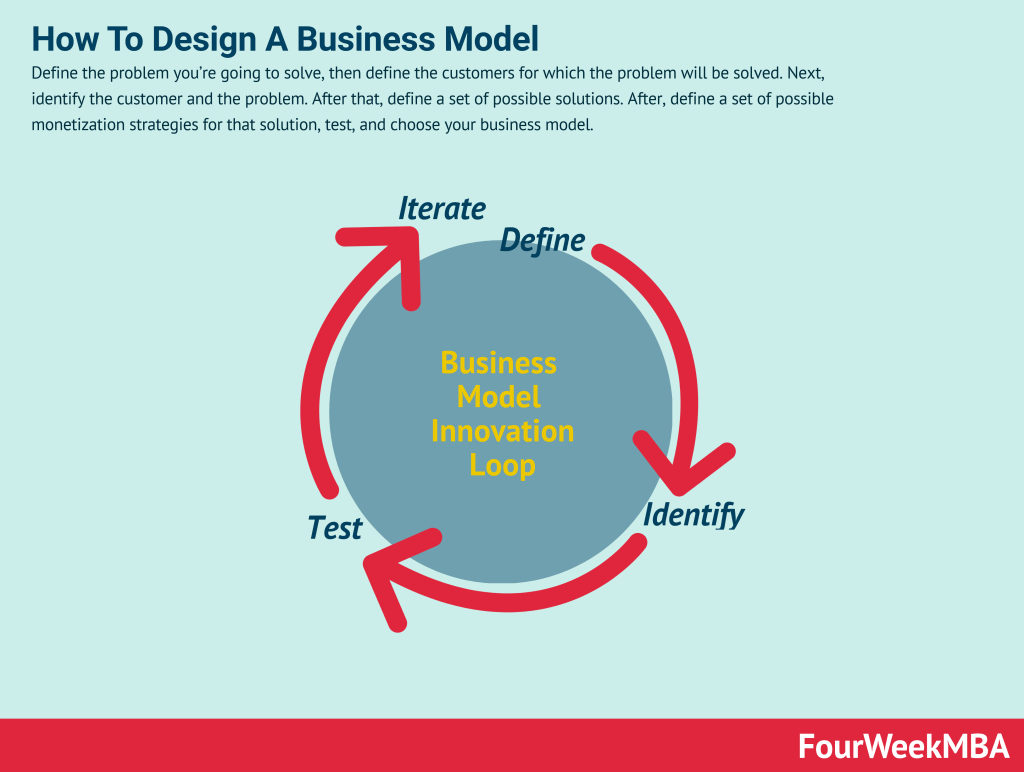 how-to-create-a-business-model