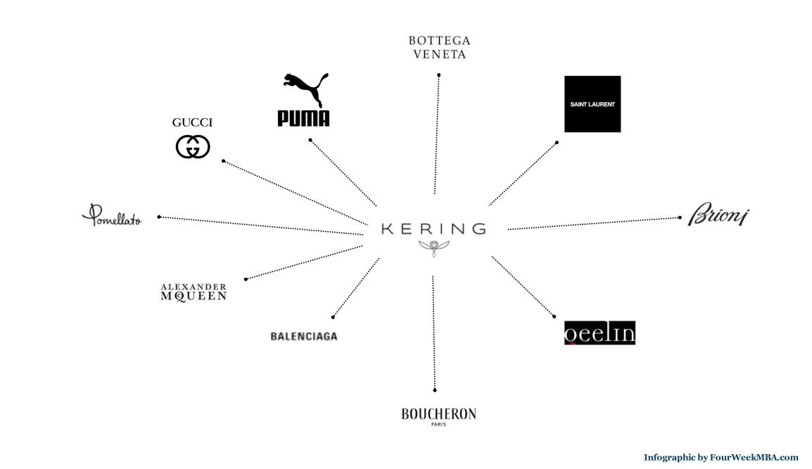 kering-group-brands