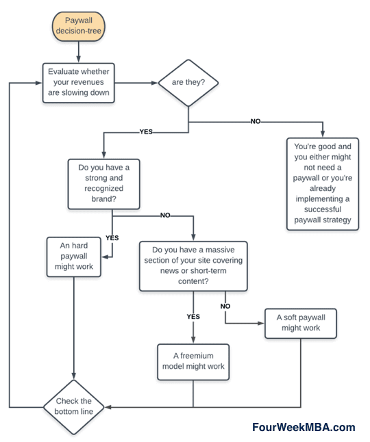 paywall-decision-tree