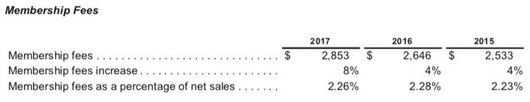 membership-fee-revenues-costco