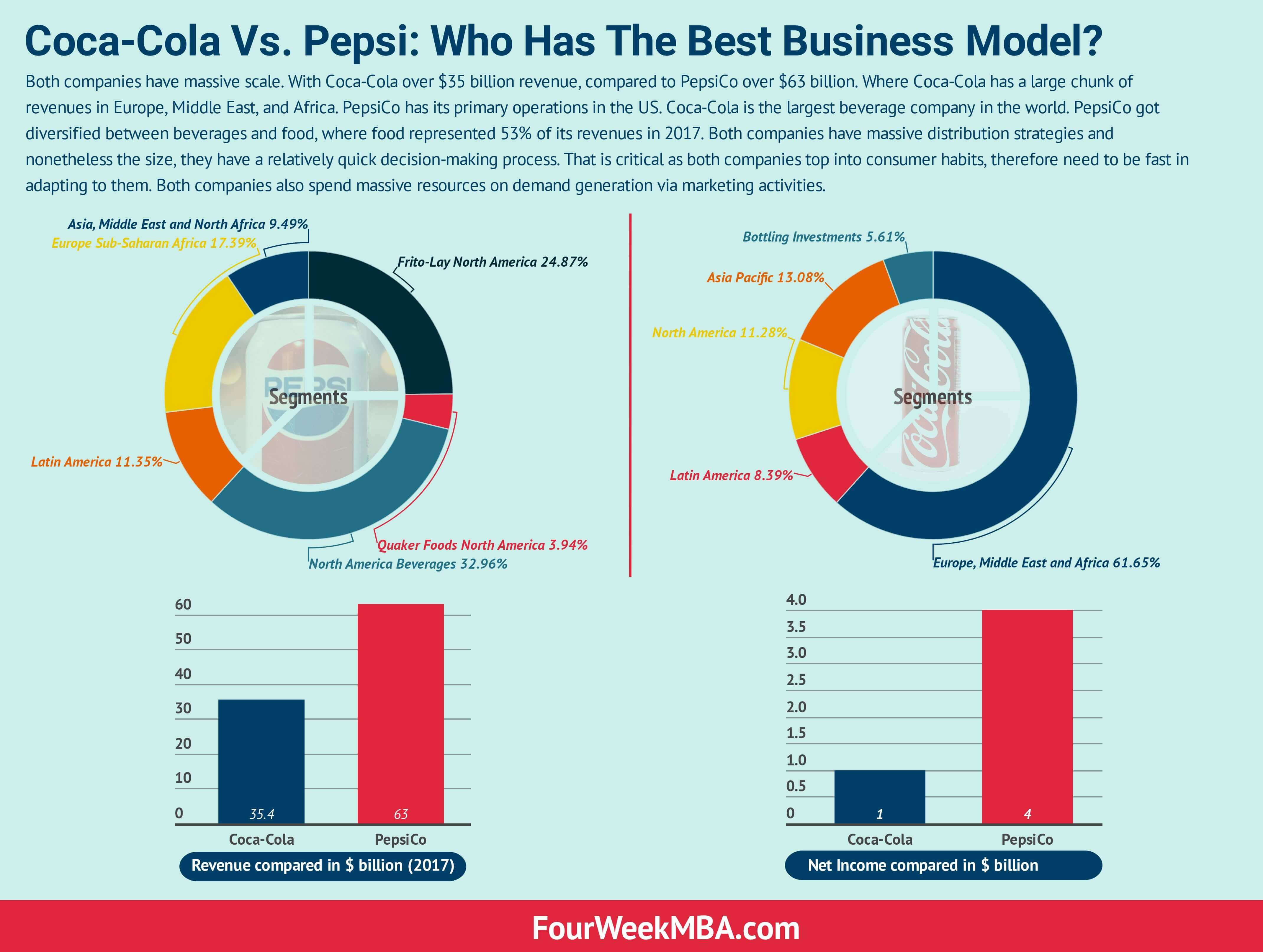 Coca-Cola Vs. Pepsi: Who Has The Best Business Model? - FourWeekMBA