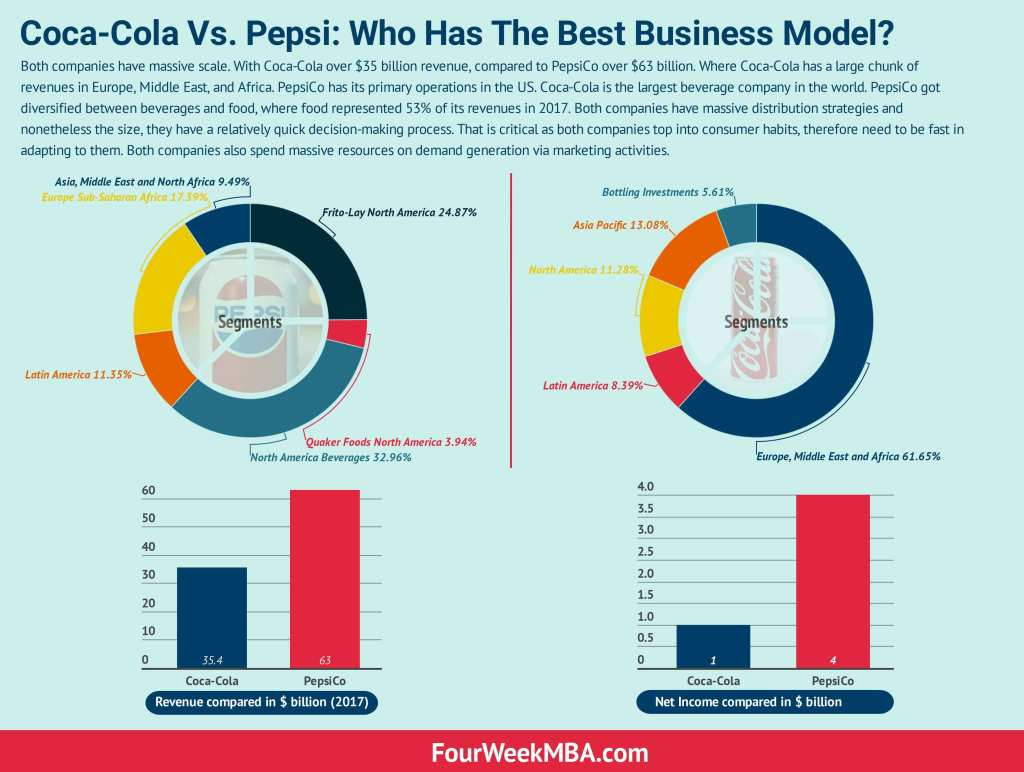 coca-cola-vs-pepsi-business-model