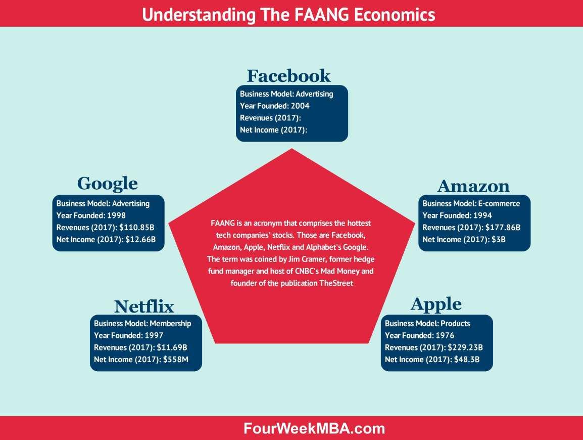 fang-companies