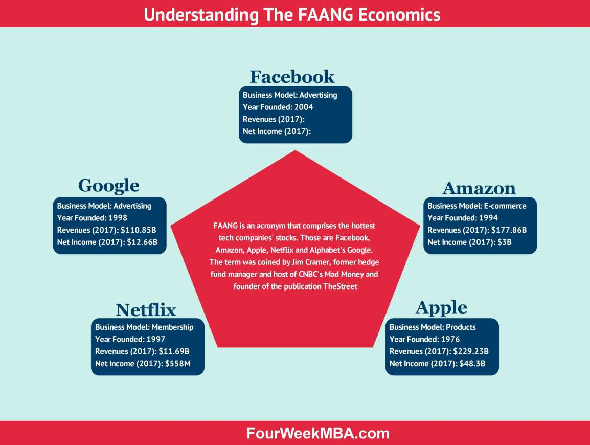 How Does Facebook Make Money? Facebook Business Model In A