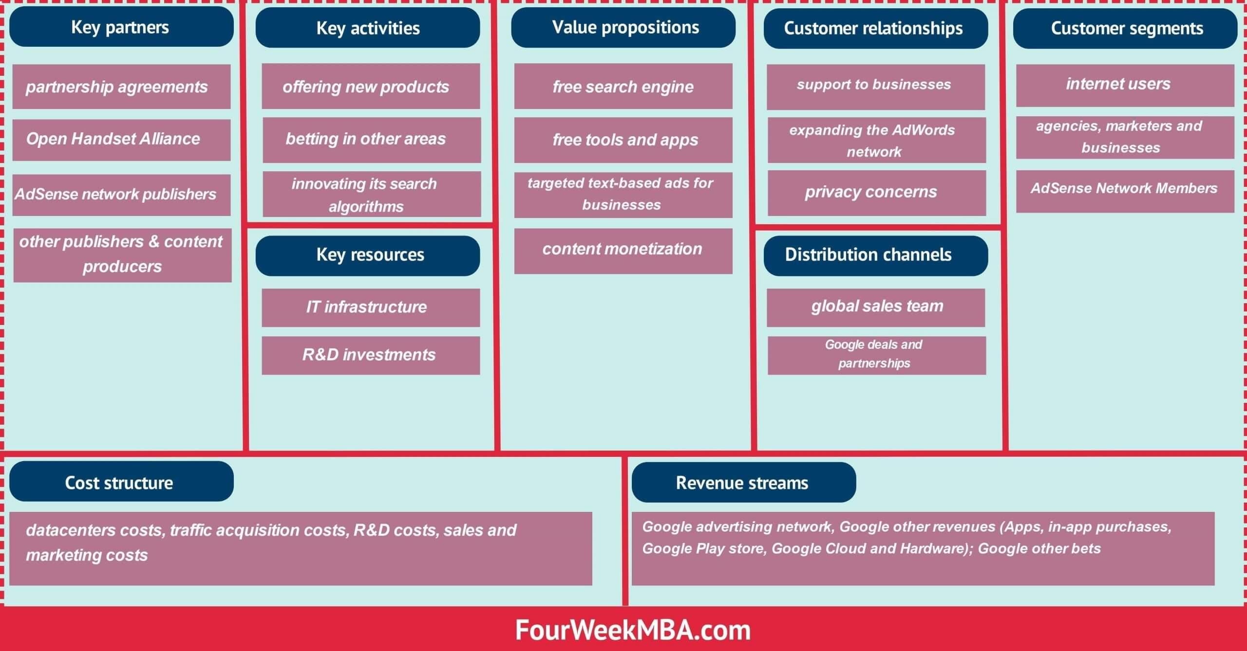 Generation ebook model business