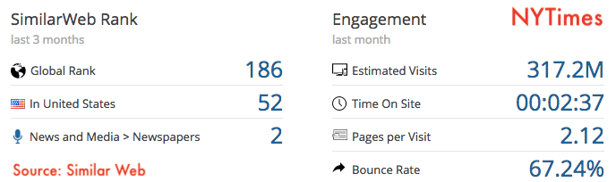 nytimes-traffic-estimate-similarweb
