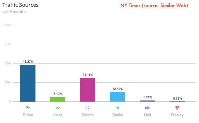 nytimes-traffic-marketing-mix-similarweb