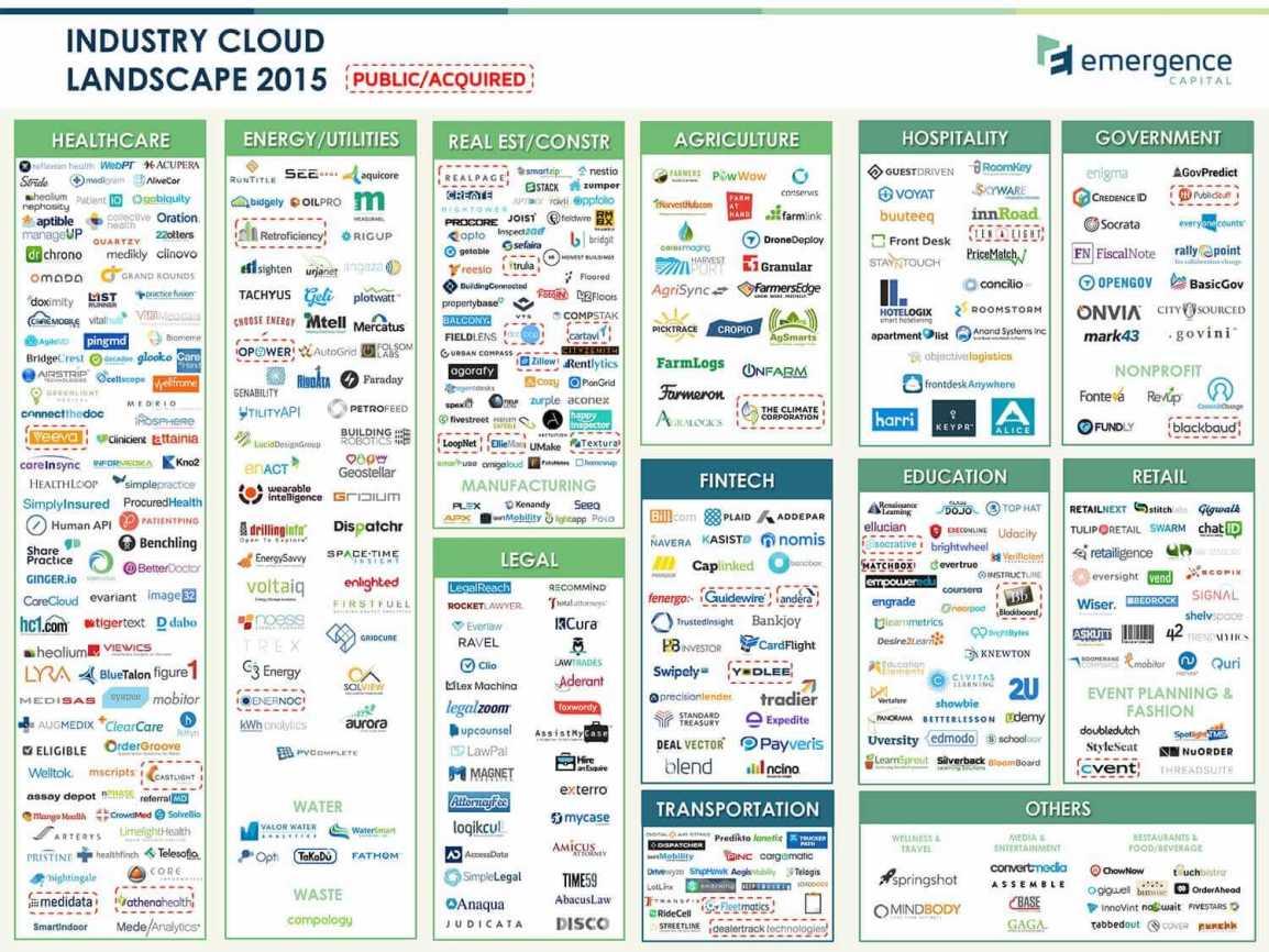 cloud-industry