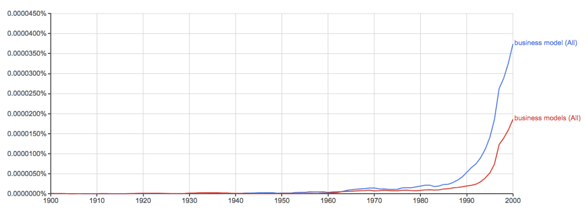 business-model-google-ngram-viewer