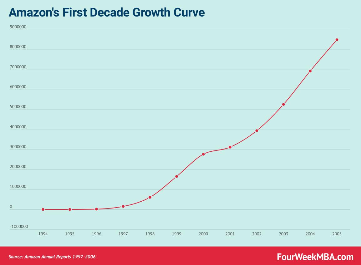 amazon-growth-curve-1997-2005