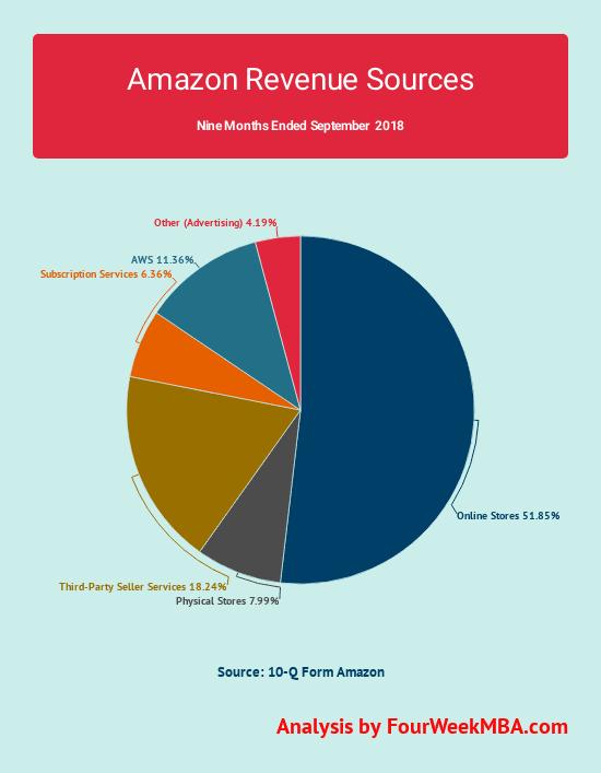amazon-revenues-breakdown-2018